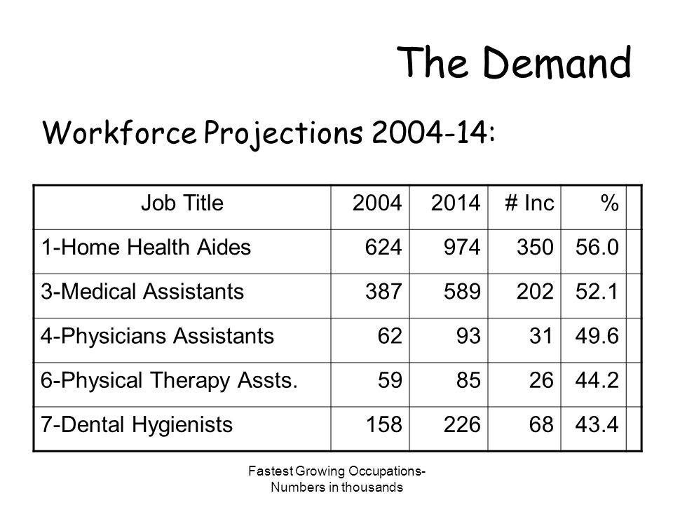 Fastest Growing Occupations- Numbers in thousands The Demand Workforce Projections 2004-14: Job Title20042014# Inc% 1-Home Health Aides62497435056.0 3