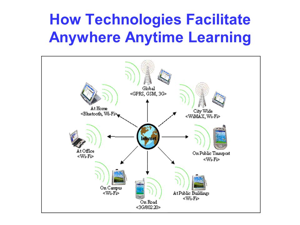 How Technologies Facilitate Anywhere Anytime Learning