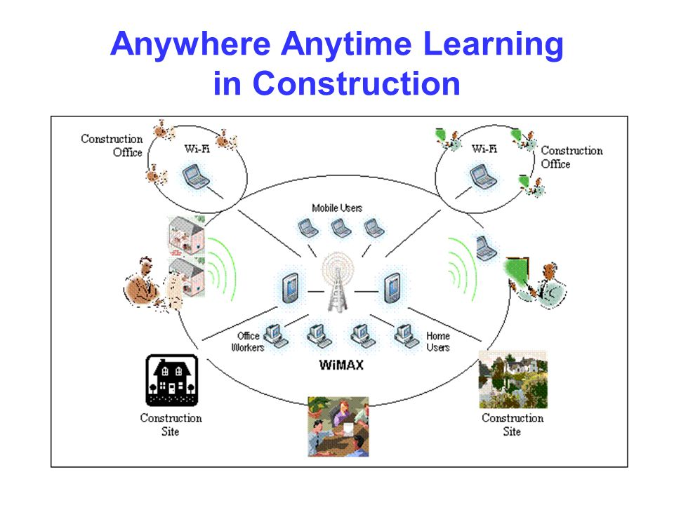 Anywhere Anytime Learning in Construction