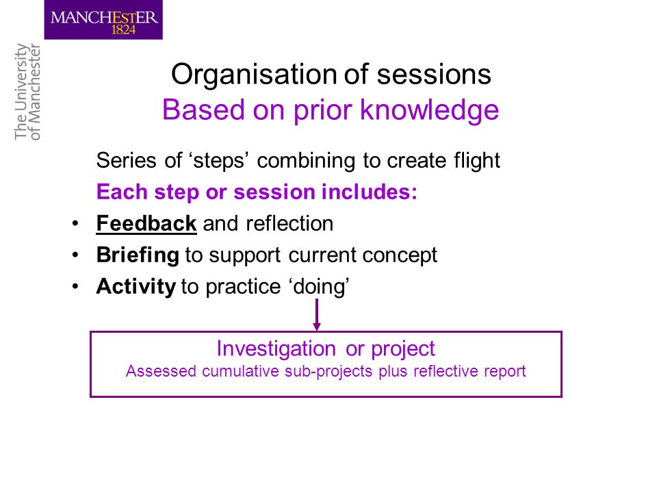Organisation of sessions Based on prior knowledge Series of steps combining to create flight Each step or session includes: Feedback and reflection Briefing to support current concept Activity to practice doing Investigation or project Assessed cumulative sub-projects plus reflective report