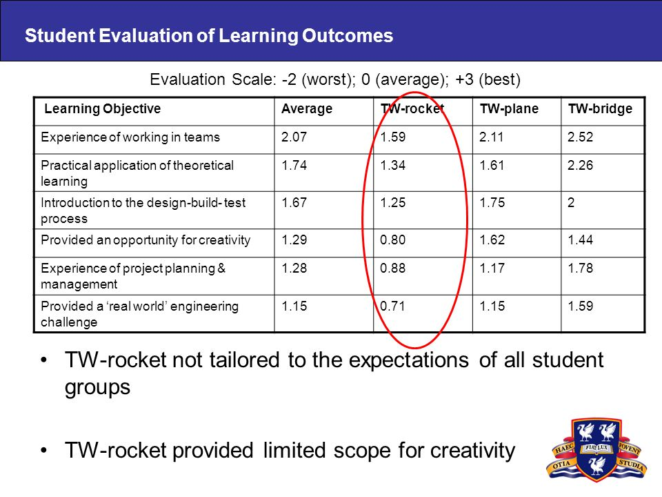 Student Evaluation of Learning Outcomes TW-rocket not tailored to the expectations of all student groups TW-rocket provided limited scope for creativi