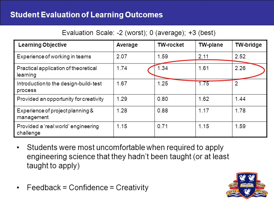 Student Evaluation of Learning Outcomes Students were most uncomfortable when required to apply engineering science that they hadnt been taught (or at least taught to apply) Feedback = Confidence = Creativity Learning ObjectiveAverageTW-rocketTW-planeTW-bridge Experience of working in teams2.071.592.112.52 Practical application of theoretical learning 1.741.341.612.26 Introduction to the design-build- test process 1.671.251.752 Provided an opportunity for creativity1.290.801.621.44 Experience of project planning & management 1.280.881.171.78 Provided a real world engineering challenge 1.150.711.151.59 Evaluation Scale: -2 (worst); 0 (average); +3 (best)