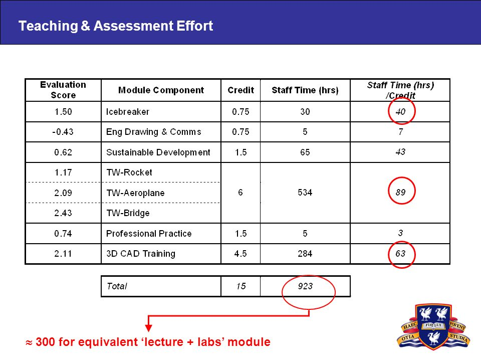 Teaching & Assessment Effort 300 for equivalent lecture + labs module