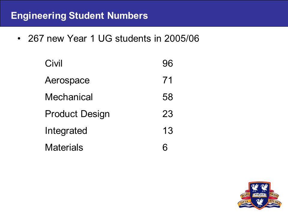Engineering Student Numbers 267 new Year 1 UG students in 2005/06 Civil96 Aerospace71 Mechanical58 Product Design23 Integrated13 Materials6
