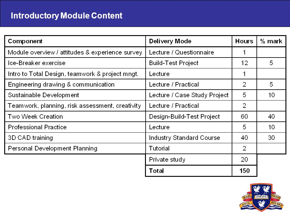 Introductory Module Content