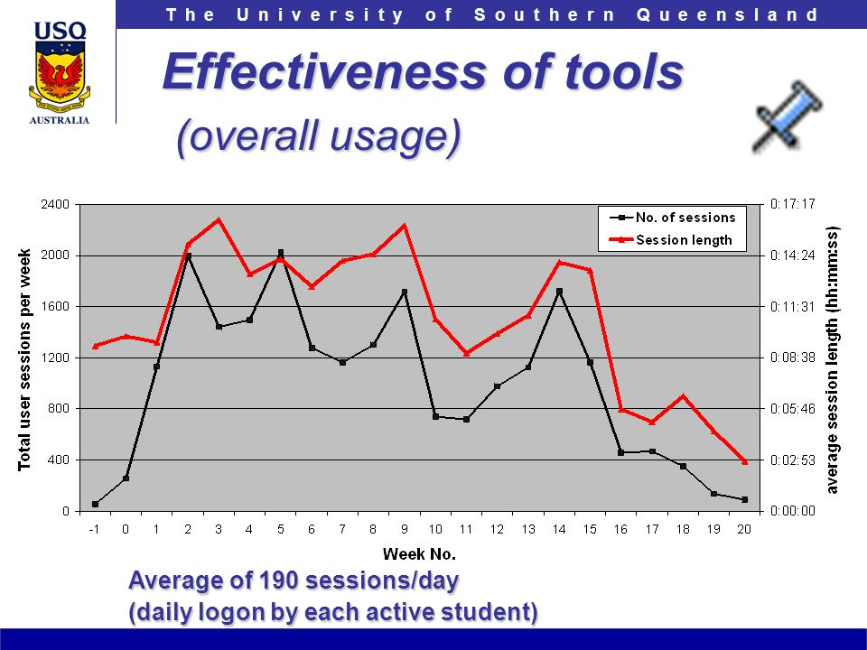T h e U n i v e r s i t y o f S o u t h e r n Q u e e n s l a n d Effectiveness of tools (overall usage) Average of 190 sessions/day (daily logon by each active student)