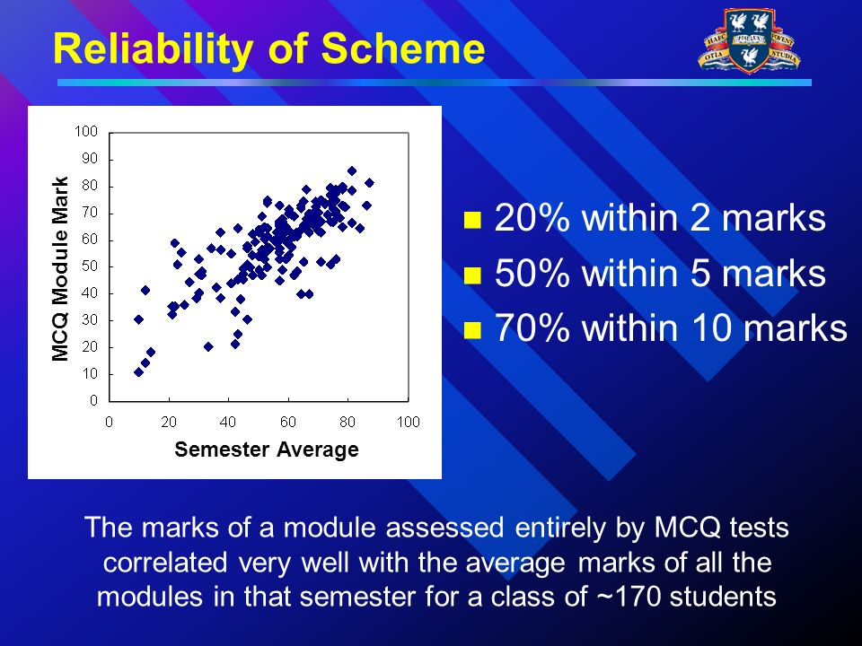 Reliability of Scheme MCQ Module Mark Semester Average 20% within 2 marks 50% within 5 marks 70% within 10 marks The marks of a module assessed entirely by MCQ tests correlated very well with the average marks of all the modules in that semester for a class of ~170 students