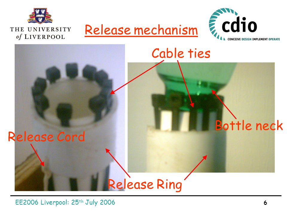 EE2006 Liverpool: 25 th July 2006 6 Release mechanism Release Ring Cable ties Release Cord Bottle neck