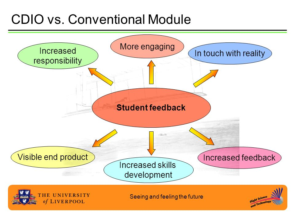 Seeing and feeling the future CDIO vs. Conventional Module In touch with reality Increased feedback Student feedback More engaging Increased responsib