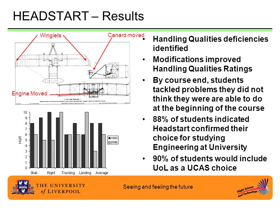 Seeing and feeling the future HEADSTART – Results Handling Qualities deficiencies identified Modifications improved Handling Qualities Ratings By cour