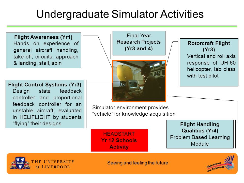 Seeing and feeling the future Undergraduate Simulator Activities Simulator environment provides vehicle for knowledge acquisition Rotorcraft Flight (Y