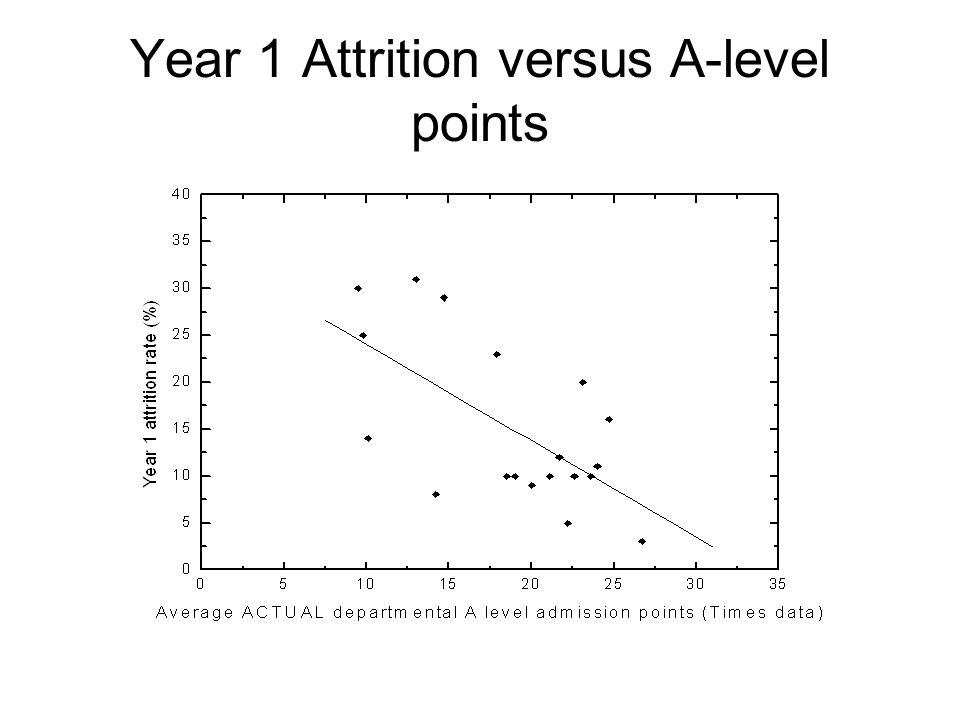 Year 1 Attrition versus A-level points