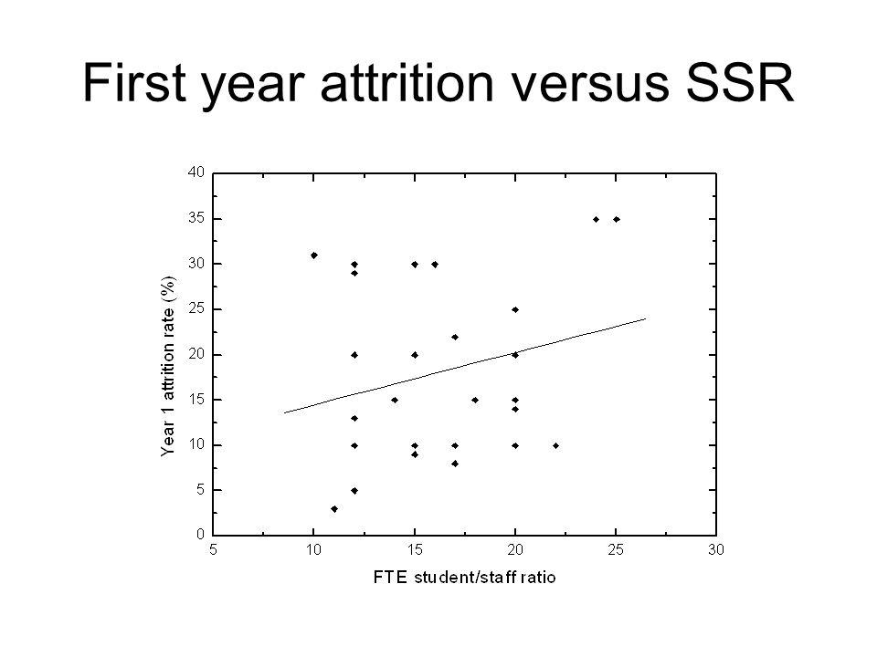 First year attrition versus SSR