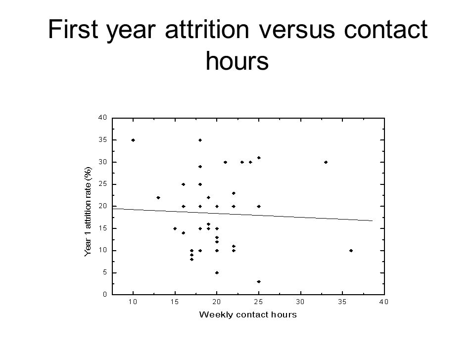 First year attrition versus contact hours