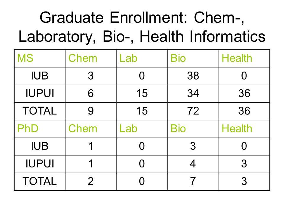 Graduate Enrollment: Chem-, Laboratory, Bio-, Health Informatics MSChemLabBioHealth IUB30380 IUPUI6153436 TOTAL9157236 PhDChemLabBioHealth IUB1030 IUPUI1043 TOTAL2073