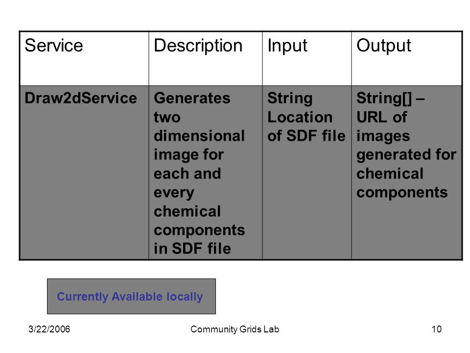 3/22/2006Community Grids Lab10 ServiceDescriptionInputOutput Draw2dServiceGenerates two dimensional image for each and every chemical components in SD