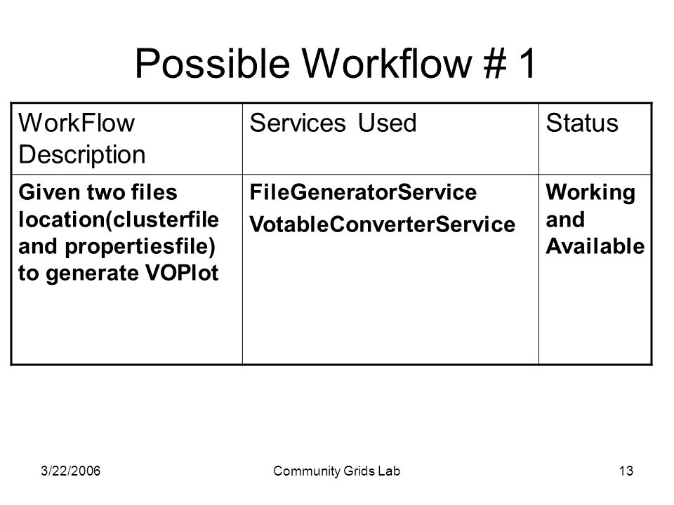 3/22/2006Community Grids Lab13 WorkFlow Description Services UsedStatus Given two files location(clusterfile and propertiesfile) to generate VOPlot FileGeneratorService VotableConverterService Working and Available Possible Workflow # 1