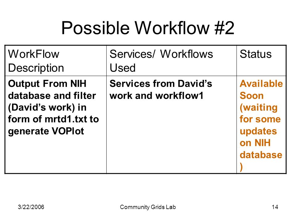 3/22/2006Community Grids Lab14 WorkFlow Description Services/ Workflows Used Status Output From NIH database and filter (Davids work) in form of mrtd1.txt to generate VOPlot Services from Davids work and workflow1 Available Soon (waiting for some updates on NIH database ) Possible Workflow #2