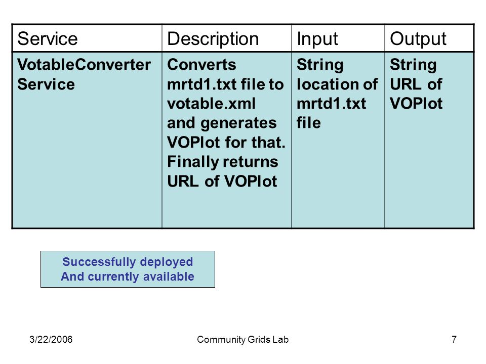 3/22/2006Community Grids Lab7 ServiceDescriptionInputOutput VotableConverter Service Converts mrtd1.txt file to votable.xml and generates VOPlot for that.