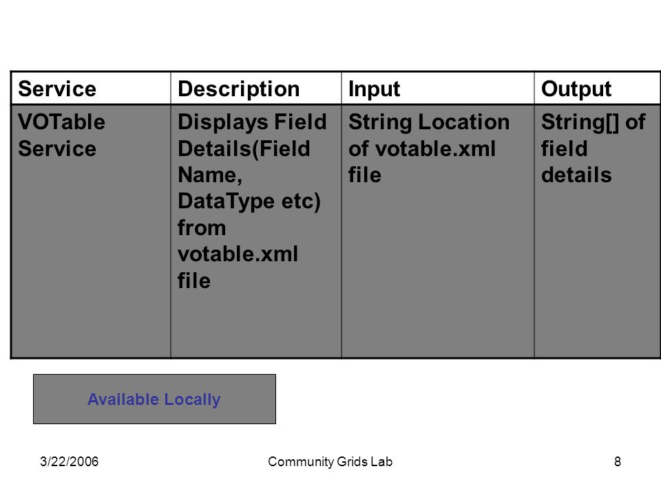 3/22/2006Community Grids Lab8 ServiceDescriptionInputOutput VOTable Service Displays Field Details(Field Name, DataType etc) from votable.xml file String Location of votable.xml file String[] of field details Available Locally