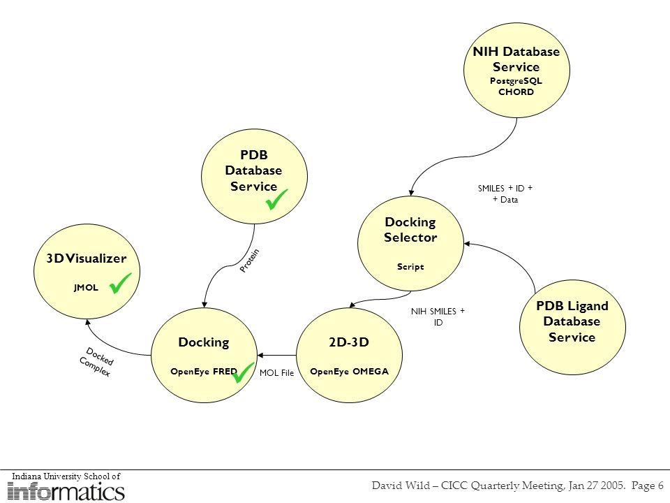 Indiana University School of David Wild – CICC Quarterly Meeting, Jan 27 2005. Page 6 NIH Database Service PostgreSQL CHORD Docking Selector Script 2D