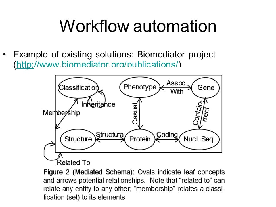 Workflow automation Example of existing solutions: Biomediator project (http://www.biomediator.org/publications/)http://www.biomediator.org/publications/