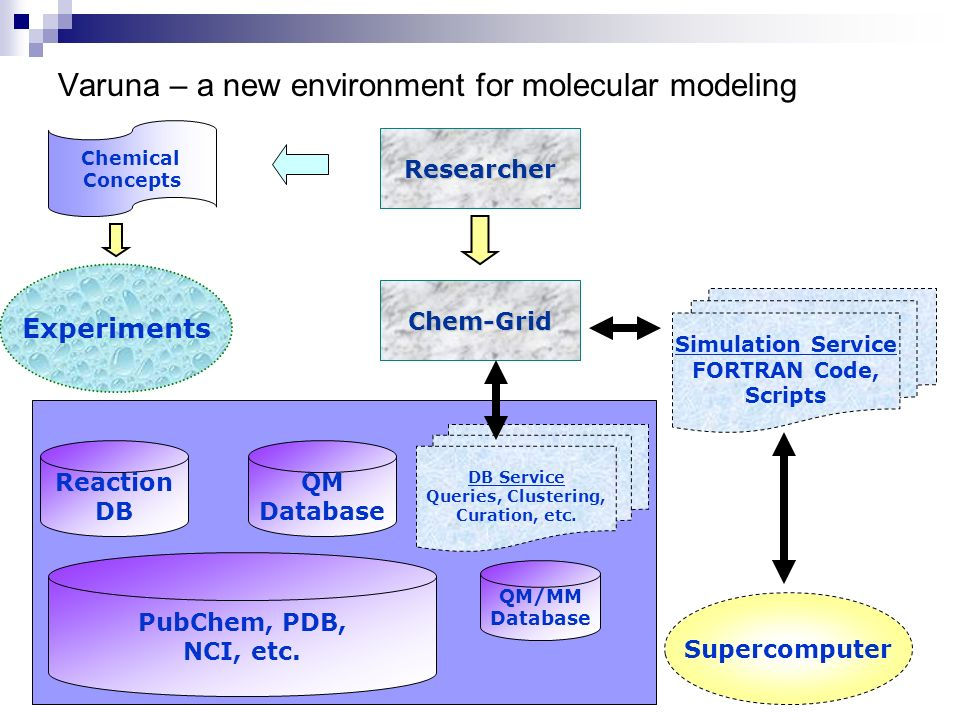 Varuna – a new environment for molecular modeling QM Database Supercomputer Researcher Simulation Service FORTRAN Code, Scripts Chemical Concepts Expe