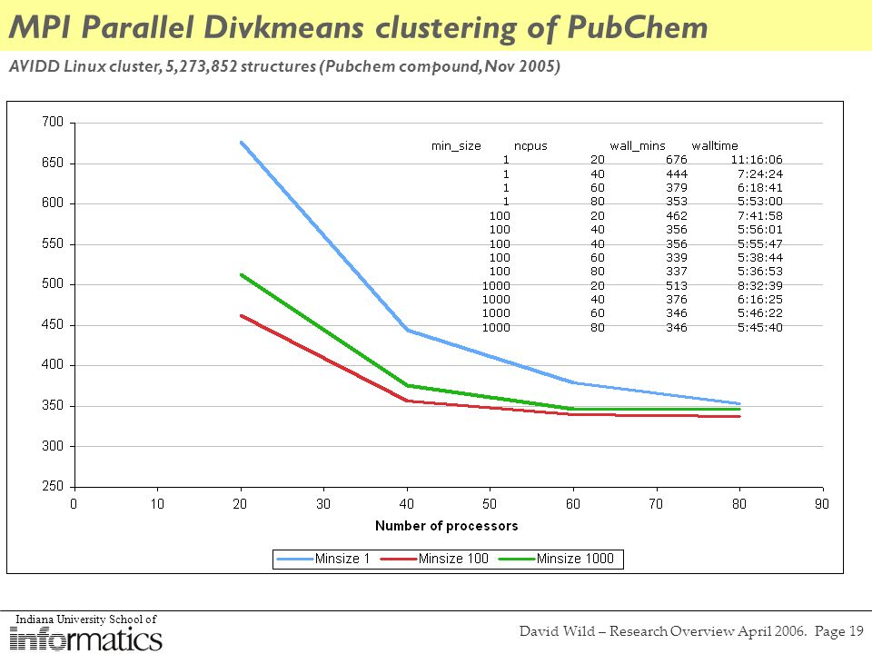 Indiana University School of David Wild – Research Overview April 2006. Page 19 MPI Parallel Divkmeans clustering of PubChem AVIDD Linux cluster, 5,27