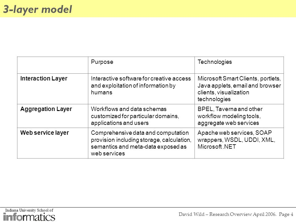 Indiana University School of David Wild – Research Overview April 2006. Page 4 3-layer model PurposeTechnologies Interaction LayerInteractive software