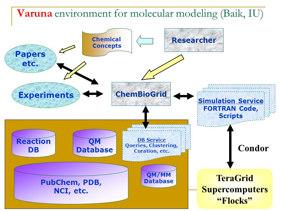 8 Varuna environment for molecular modeling (Baik, IU) QM Database Researcher Simulation Service FORTRAN Code, Scripts Chemical Concepts Experiments QM/MM Database PubChem, PDB, NCI, etc.