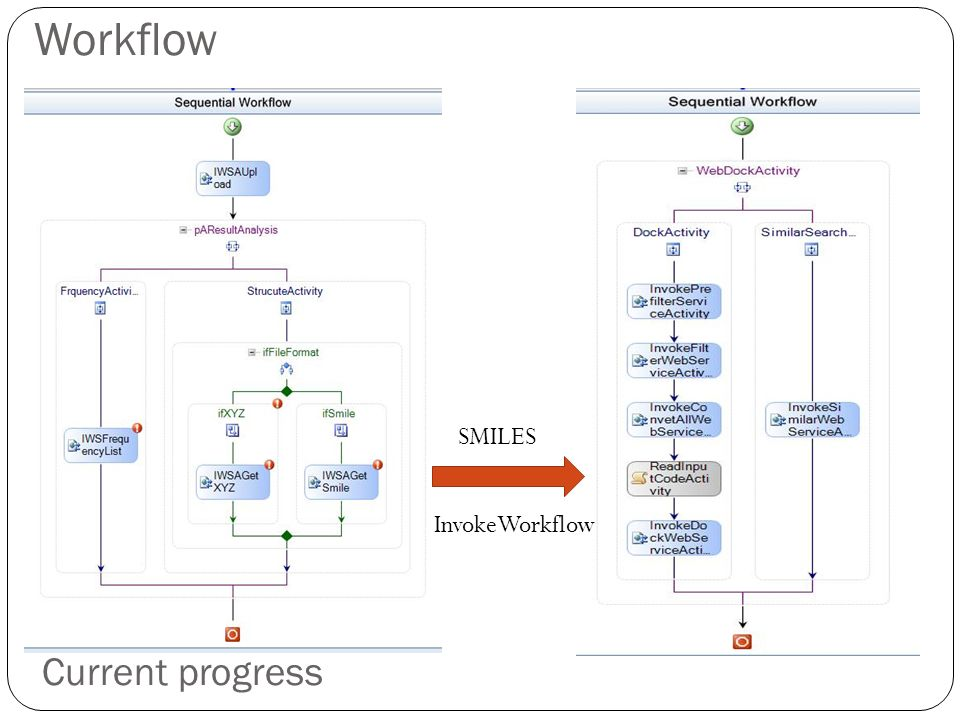 Workflow Current progress SMILES InvokeWorkflow