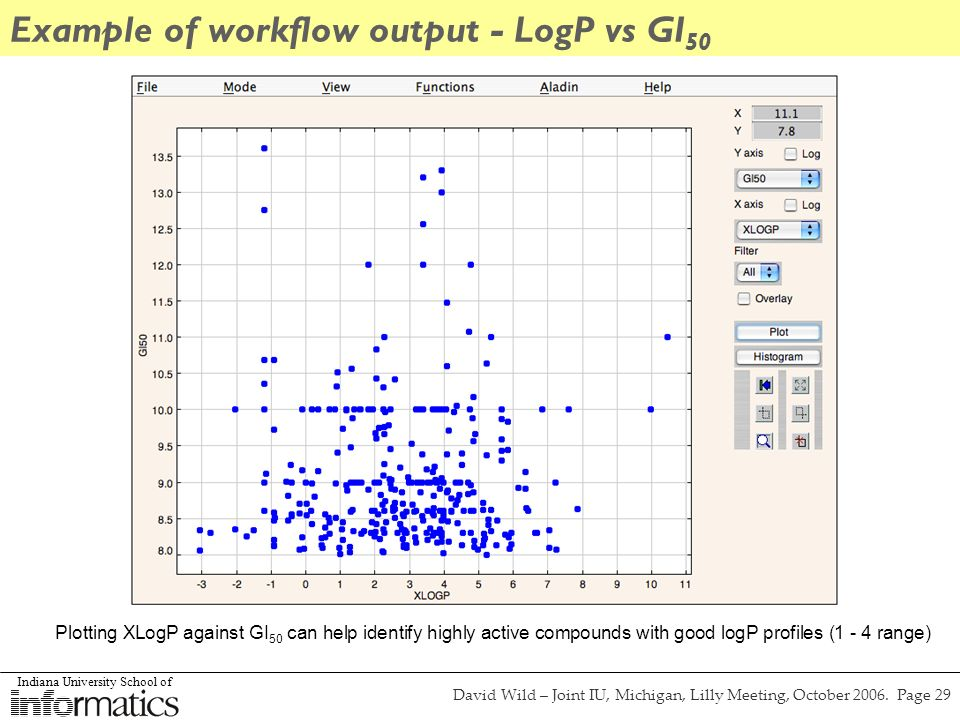 Indiana University School of David Wild – Joint IU, Michigan, Lilly Meeting, October 2006. Page 29 Example of workflow output - LogP vs GI 50 Plotting