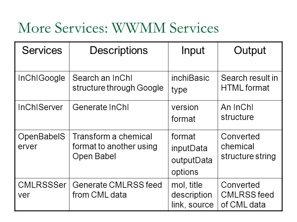 More Services: WWMM Services ServicesDescriptionsInputOutput InChIGoogleSearch an InChI structure through Google inchiBasic type Search result in HTML