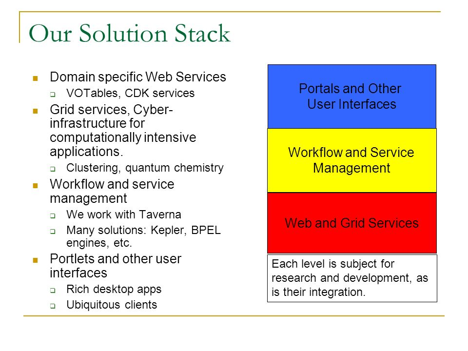 Our Solution Stack Domain specific Web Services VOTables, CDK services Grid services, Cyber- infrastructure for computationally intensive applications