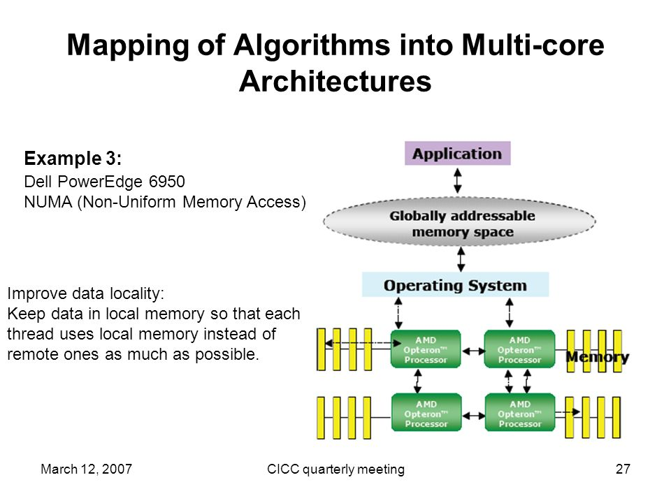 March 12, 2007CICC quarterly meeting27 Mapping of Algorithms into Multi-core Architectures Dell PowerEdge 6950 NUMA (Non-Uniform Memory Access) Example 3: Improve data locality: Keep data in local memory so that each thread uses local memory instead of remote ones as much as possible.