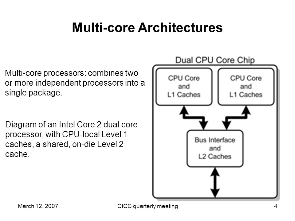 March 12, 2007CICC quarterly meeting4 Multi-core Architectures Diagram of an Intel Core 2 dual core processor, with CPU-local Level 1 caches, a shared, on-die Level 2 cache.