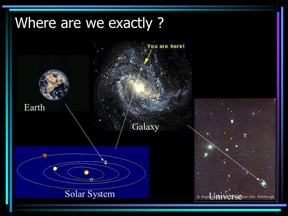 Where are we exactly ? Earth Solar System Galaxy Universe
