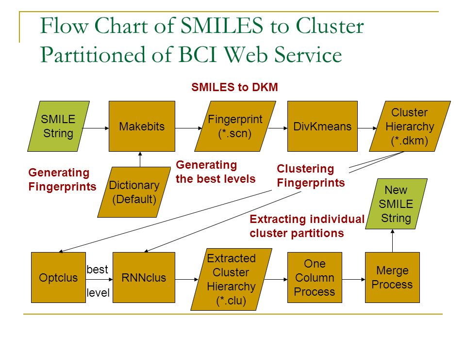 Flow Chart of SMILES to Cluster Partitioned of BCI Web Service SMILE String Makebits Dictionary (Default) Fingerprint (*.scn) DivKmeans Cluster Hierarchy (*.dkm) OptclusRNNclus One Column Process Merge Process Extracted Cluster Hierarchy (*.clu) New SMILE String Generating Fingerprints Clustering Fingerprints Generating the best levels SMILES to DKM Extracting individual cluster partitions best level