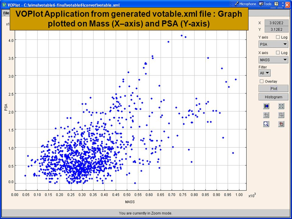VOPlot Application from generated votable.xml file : Graph plotted on Mass (X–axis) and PSA (Y-axis)
