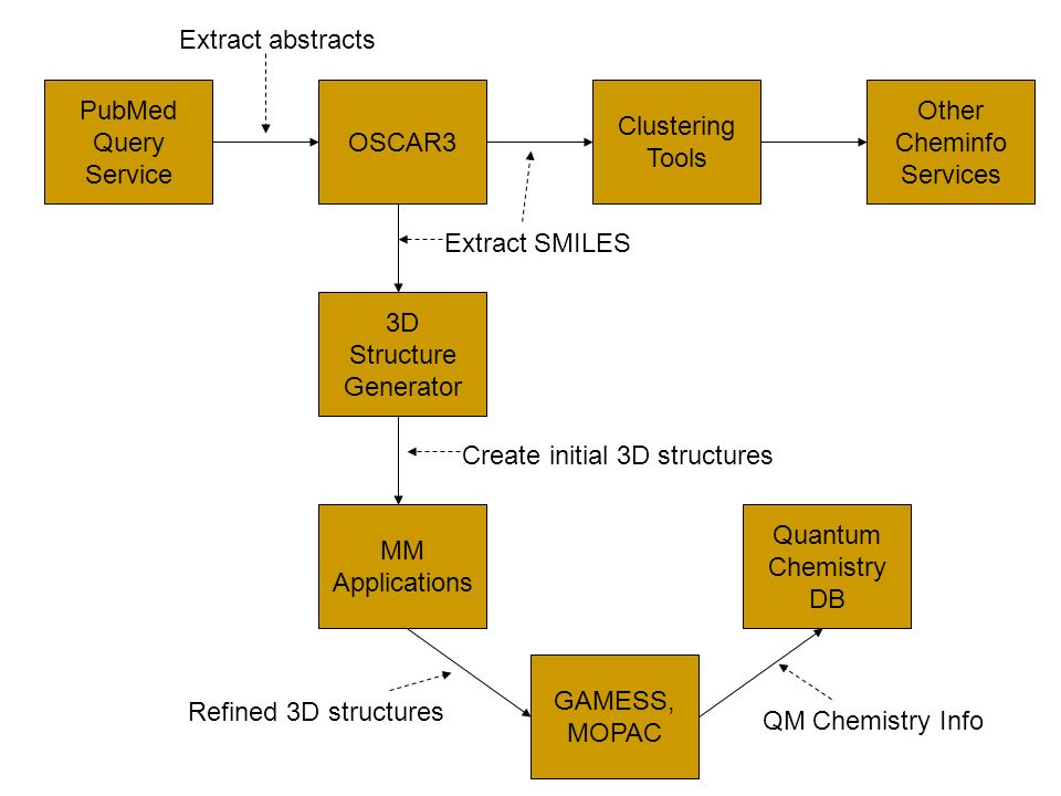 PubMed Query Service MM Applications 3D Structure Generator OSCAR3 Extract abstracts Extract SMILES Create initial 3D structures GAMESS, MOPAC Quantum Chemistry DB Refined 3D structures QM Chemistry Info Clustering Tools Other Cheminfo Services