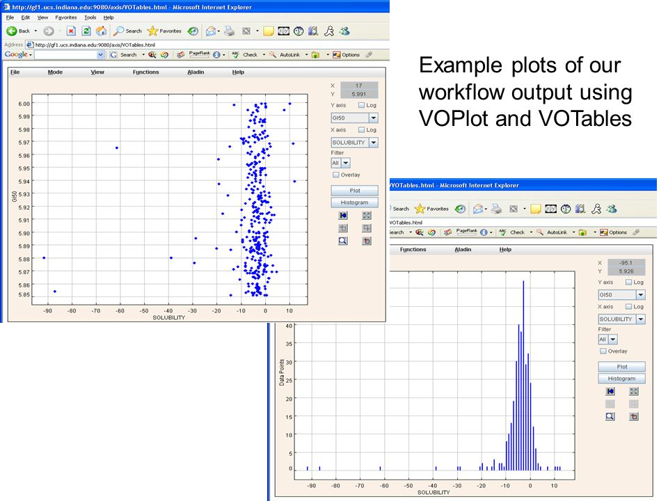 Example plots of our workflow output using VOPlot and VOTables