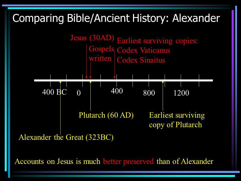 Comparing Bible/Ancient History: Alexander Accounts on Jesus is much better preserved than of Alexander 400 BC 0 400 8001200 Alexander the Great (323BC) Jesus (30AD) Earliest surviving copies: Codex Vaticanus Codex Sinaitus Plutarch (60 AD) Gospels written Earliest surviving copy of Plutarch