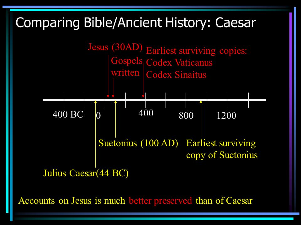 Comparing Bible/Ancient History: Caesar Accounts on Jesus is much better preserved than of Caesar 400 BC 0 400 8001200 Julius Caesar(44 BC) Jesus (30AD) Earliest surviving copies: Codex Vaticanus Codex Sinaitus Suetonius (100 AD) Gospels written Earliest surviving copy of Suetonius