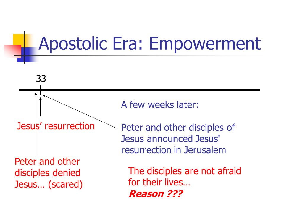Apostolic Era: Empowerment 33 Jesus resurrection A few weeks later: Peter and other disciples of Jesus announced Jesus' resurrection in Jerusalem Pete