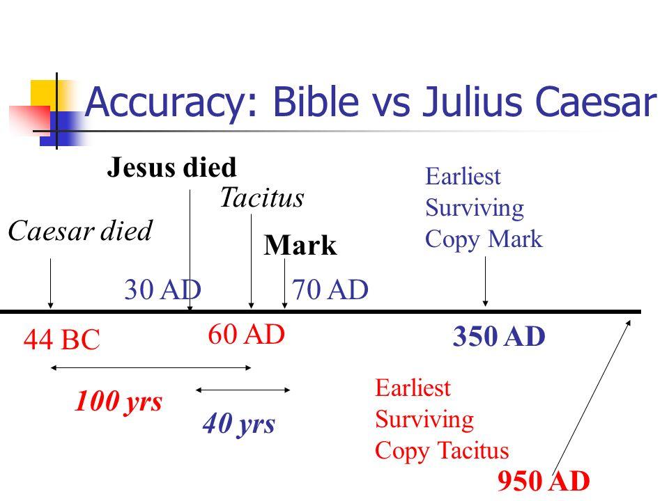 Accuracy: Bible vs Julius Caesar Caesar died 44 BC Jesus died 30 AD Mark Earliest Surviving Copy Mark Tacitus 70 AD 60 AD 100 yrs 40 yrs 350 AD Earlie