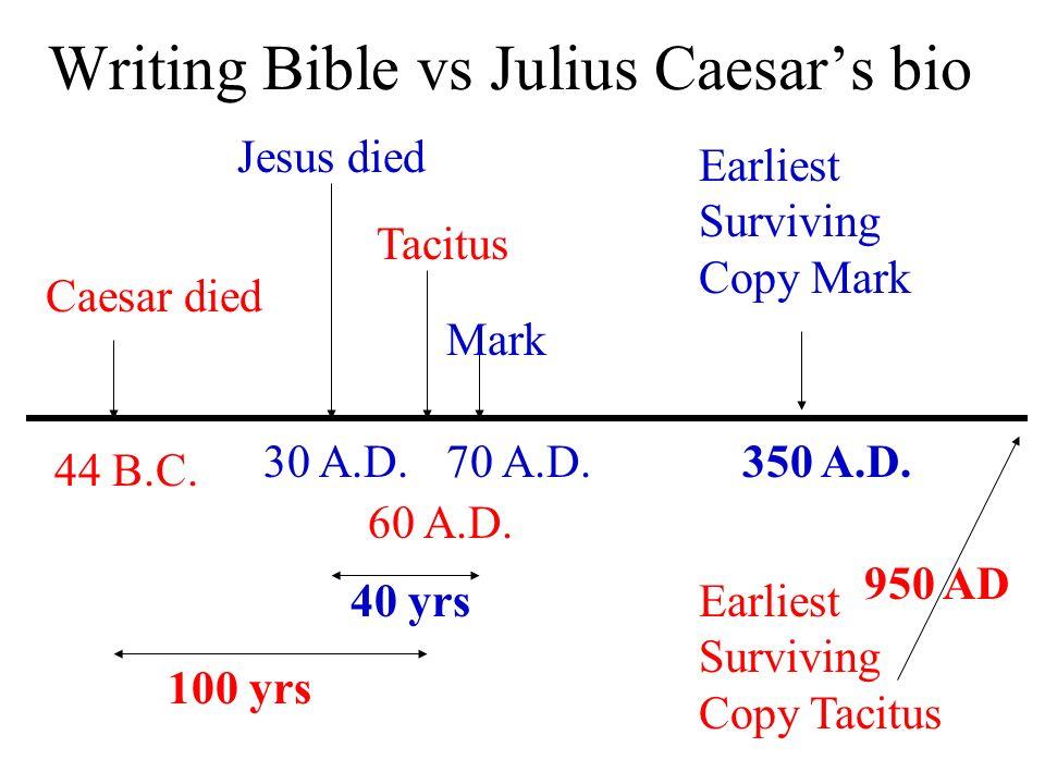 Writing Bible vs Julius Caesars bio Caesar died 44 B.C. Jesus died 30 A.D. Mark Earliest Surviving Copy Mark Tacitus 70 A.D. 60 A.D. 100 yrs 40 yrs 35