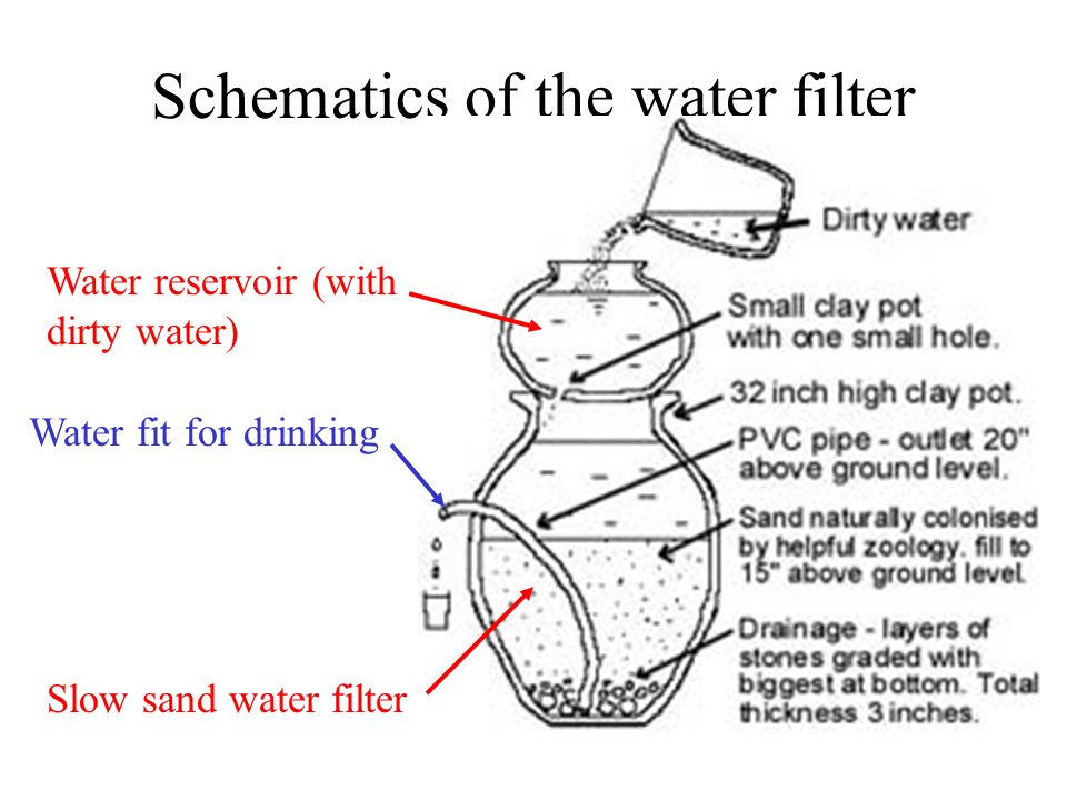 Schematics of the water filter Slow sand water filter Water reservoir (with dirty water) Water fit for drinking