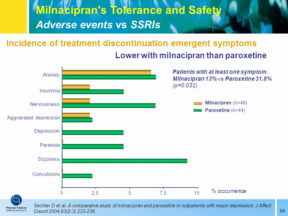 94 Incidence of treatment discontinuation emergent symptoms Sechter D et al. A comparative study of milnacipran and paroxetine in outpatients with maj