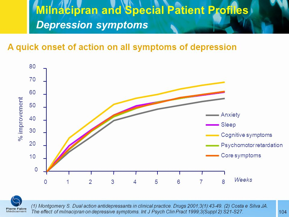 Milnacipran and Special Patient Profiles Depression symptoms 104 A quick onset of action on all symptoms of depression (1) Montgomery S. Dual action a