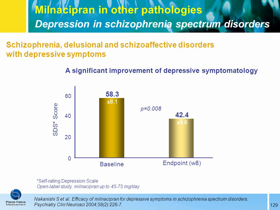 Nakanishi S et al. Efficacy of milnacipran for depressive symptoms in schizophrenia spectrum disorders. Psychiatry Clin Neurosci 2004;58(2):226-7. Mil